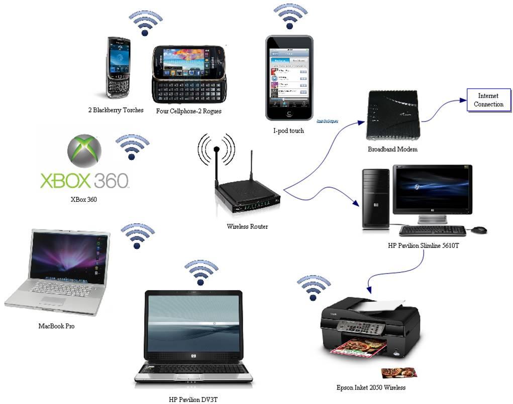 Diagram Of Home Network Av Expert
